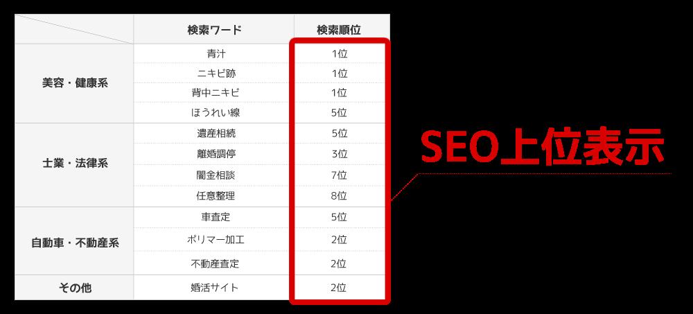 ホームページ制作会社GoAのSEO実績